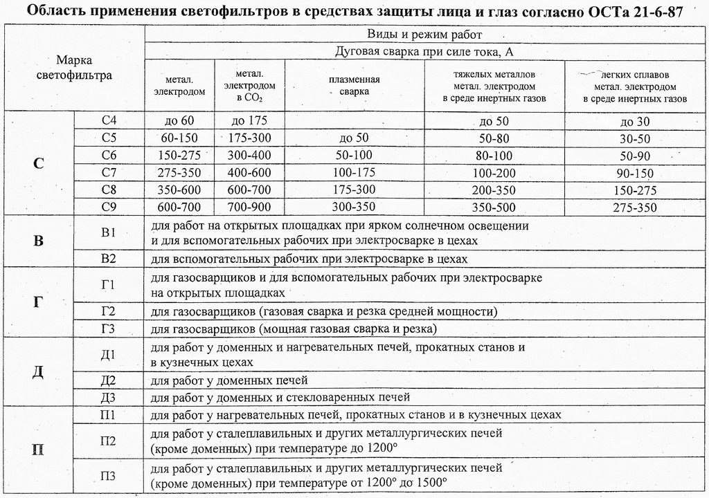 Область применения светофильтров в средствах защиты лица и глаз согласно ОСТ 21-6-87